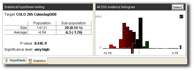 Histogram and p-value of the compound libary